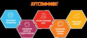 Аутсорсинг и аутстаффинг в бизнесе